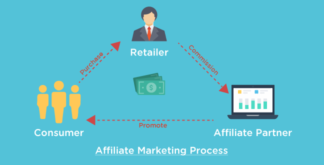 startupinsider: y tuong kinh doanh khoi nghiep kiem tien online bang affiliate marketing